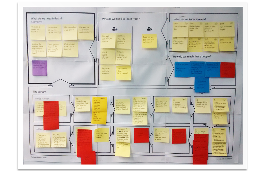 The Lean Survey Canvas