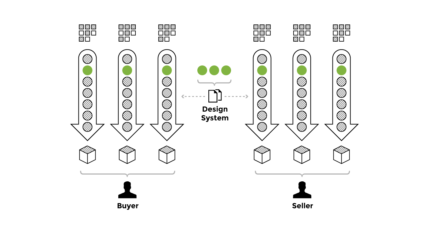 Creating a design system
