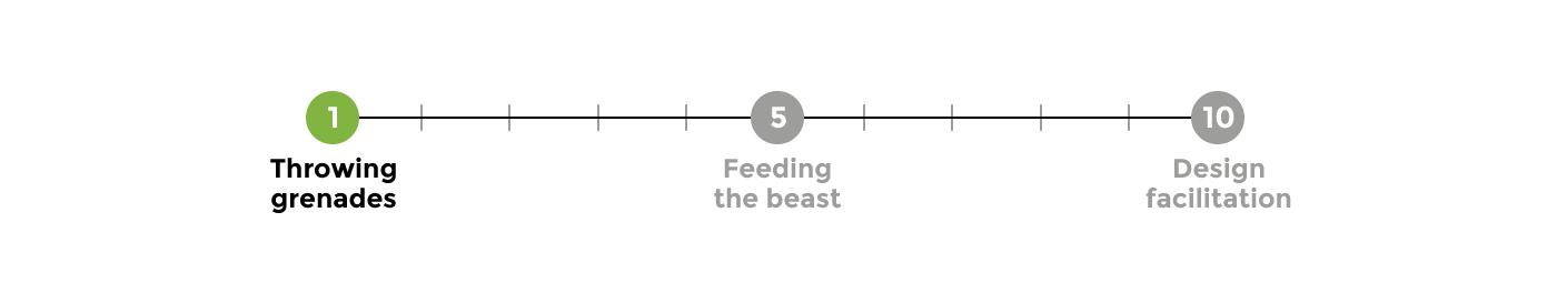 Agile Design Team Maturity Scale